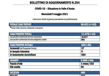 Bollettino 5 maggio