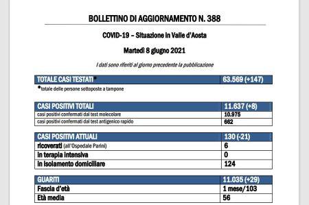 Bollettino 8 giugno