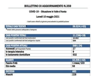 Bollettino 10 maggio