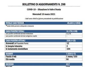 Bollettino 10 marzo