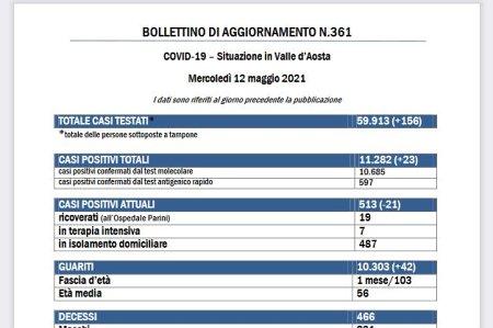 Bollettino 12 maggio
