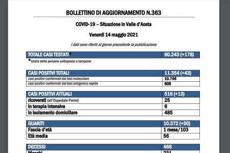 Bollettino 14 maggio