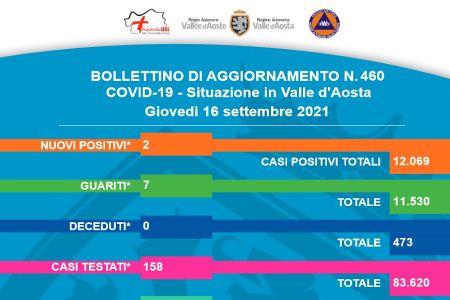 Bollettino 16 Settembre 2021
