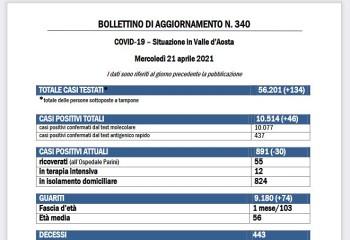 Bollettino 21 aprile