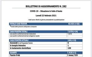 Bollettino 22 febbraio