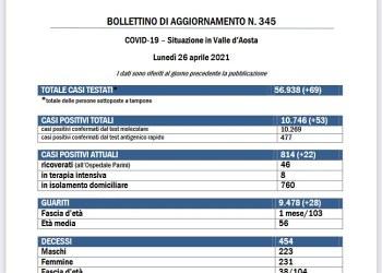 Bollettino 26 aprile 2021