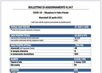 Bollettino 28 aprile