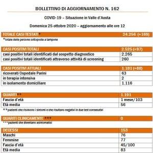 Bollettino 25 Ottobre