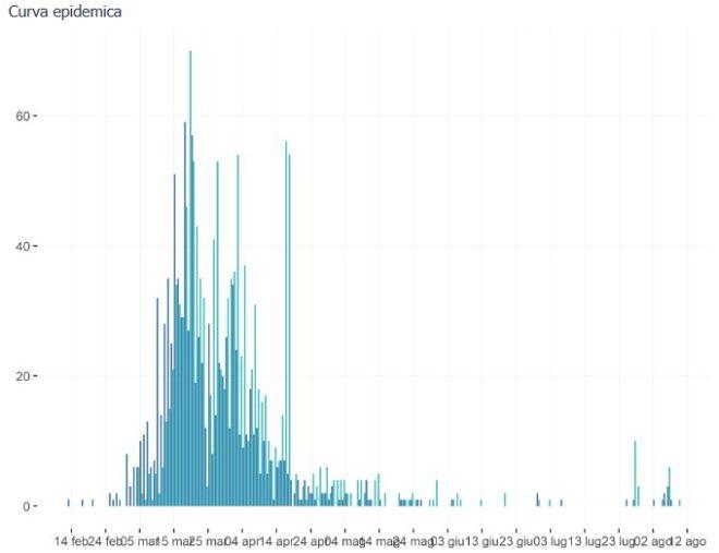 curva epidemica